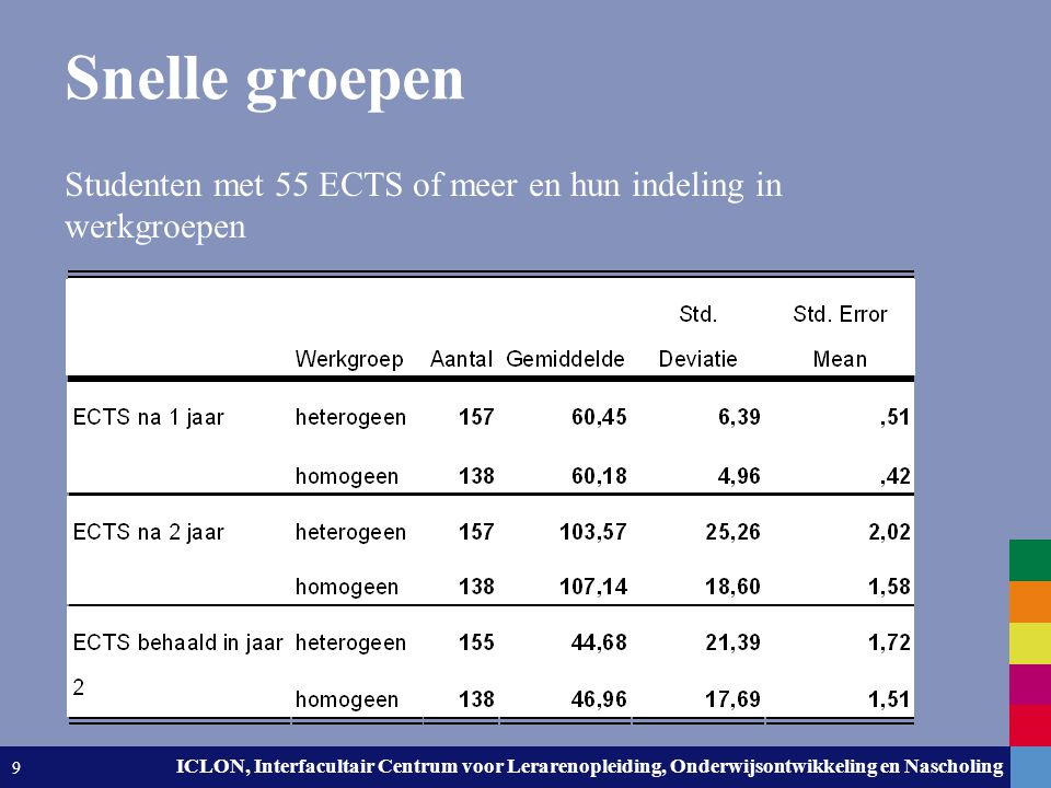 Leiden University. The university to discover. ICLON, Interfacultair Centrum voor Lerarenopleiding, Onderwijsontwikkeling en Nascholing 9 Snelle groep