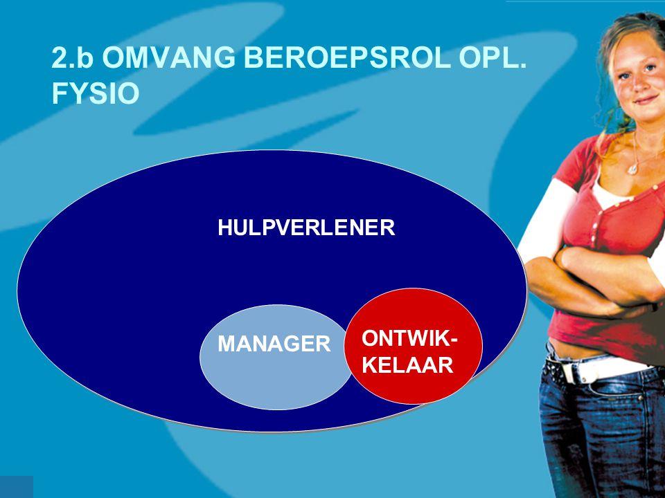 werkveldconferentie maart 2006 2.b OMVANG BEROEPSROL OPL. FYSIO HULPVERLENER MANAGER ONTWIK- KELAAR