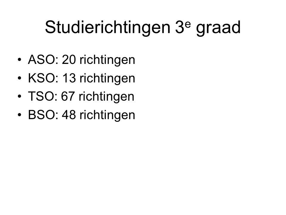 Studierichtingen 3 e graad ASO: 20 richtingen KSO: 13 richtingen TSO: 67 richtingen BSO: 48 richtingen