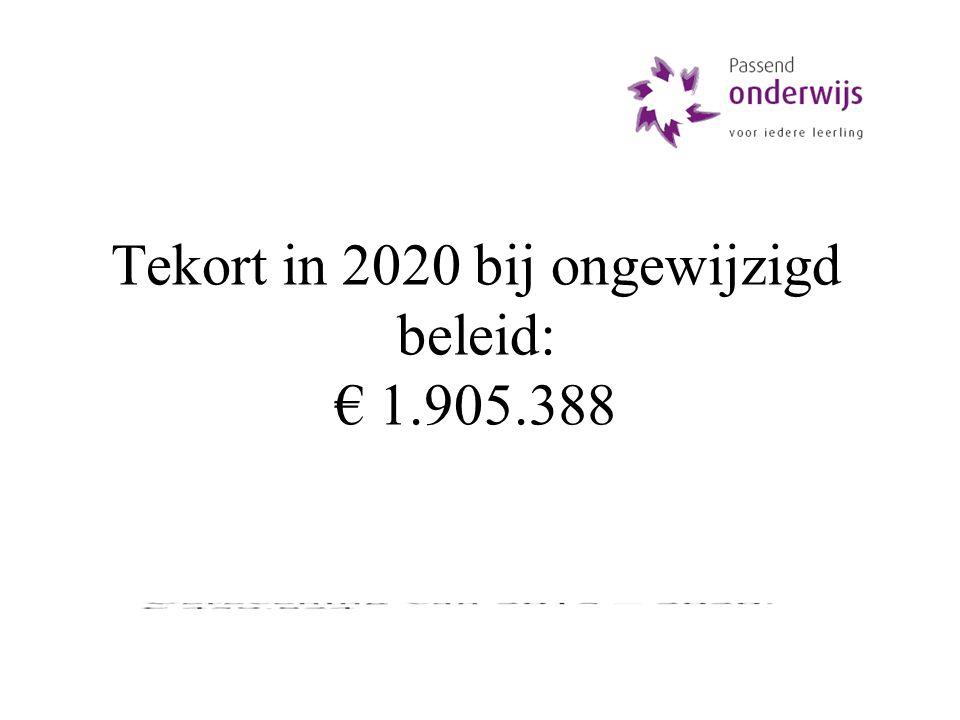 Tekort in 2020 bij ongewijzigd beleid: € 1.905.388