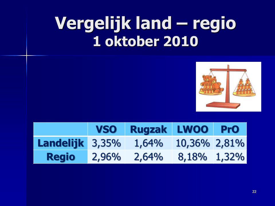 Vergelijk land – regio 1 oktober 2010 VSORugzakLWOOPrOLandelijk3,35%1,64%10,36%2,81% Regio2,96%2,64%8,18%1,32% 22