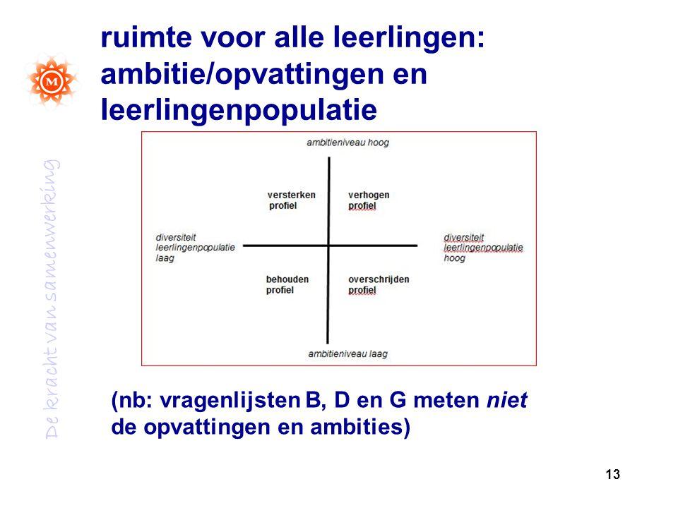 De kracht van samenwerking ruimte voor alle leerlingen: ambitie/opvattingen en leerlingenpopulatie 13 (nb: vragenlijsten B, D en G meten niet de opvat