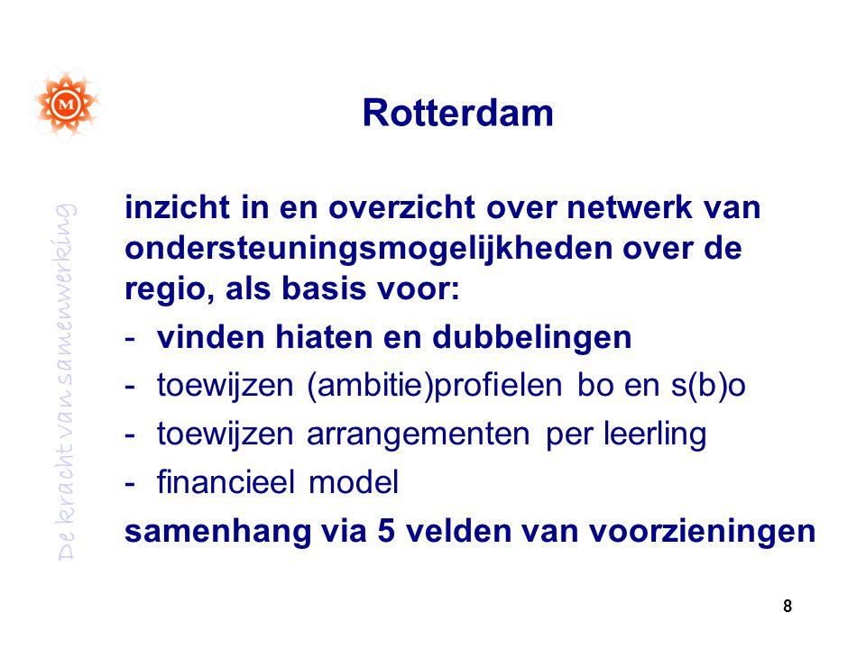 De kracht van samenwerking Rotterdam inzicht in en overzicht over netwerk van ondersteuningsmogelijkheden over de regio, als basis voor: -vinden hiate