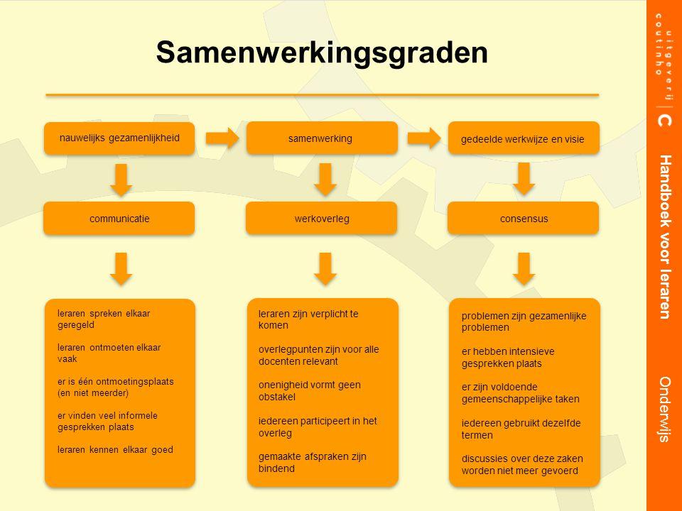 Samenwerkingsgraden Handboek voor leraren Onderwijs nauwelijks gezamenlijkheid samenwerking gedeelde werkwijze en visie communicatiewerkoverleg consen