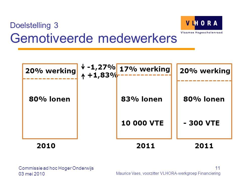 11 Maurice Vaes, voorzitter VLHORA-werkgroep Financiering Doelstelling 3 Gemotiveerde medewerkers Commissie ad hoc Hoger Onderwijs 03 mei 2010 2010 -1,27% +1,83% 20% werking 80% lonen 17% werking 20% werking 83% lonen 10 000 VTE 80% lonen - 300 VTE 2011