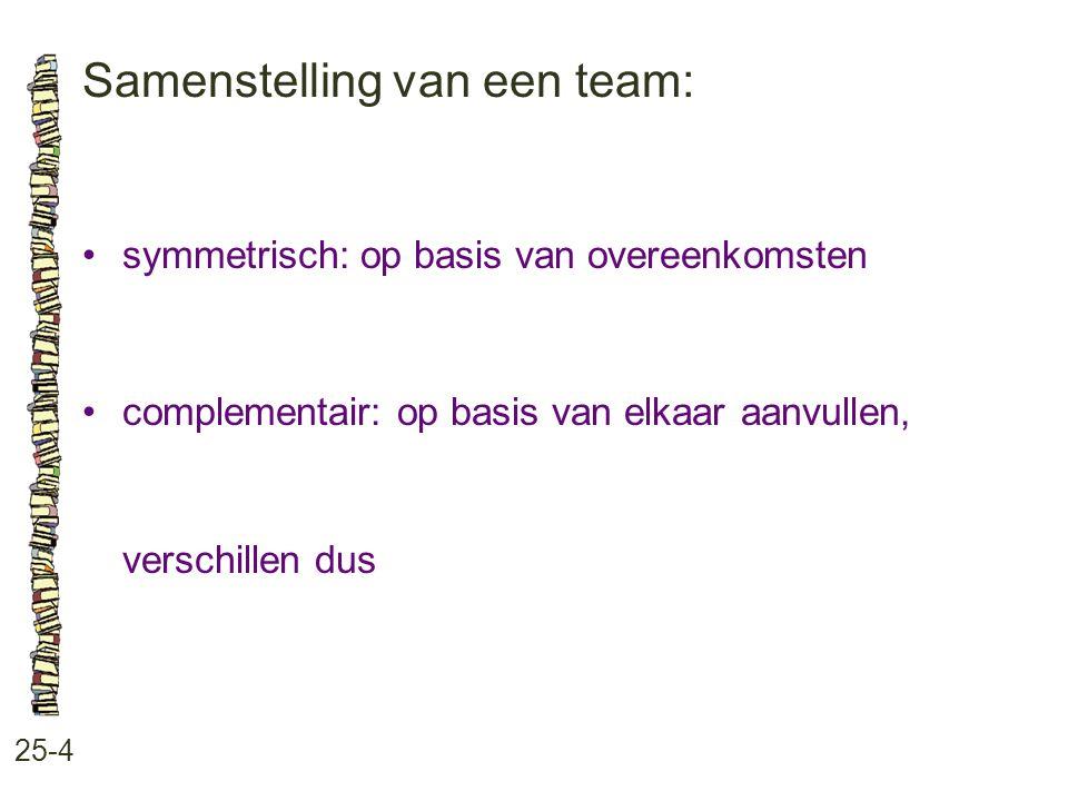 Samenstelling van een team: 25-4 symmetrisch: op basis van overeenkomsten complementair: op basis van elkaar aanvullen, verschillen dus