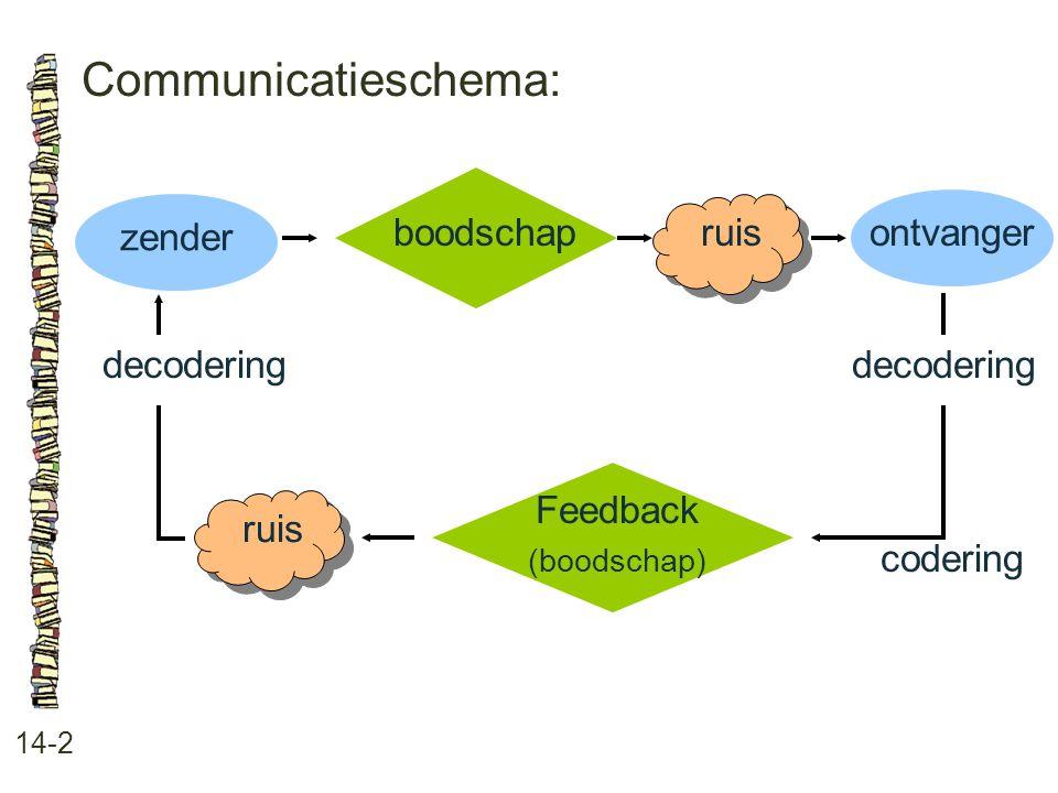 Communicatieschema: 14-2 boodschap ruis ontvanger codering Feedback (boodschap) ruis zender decodering