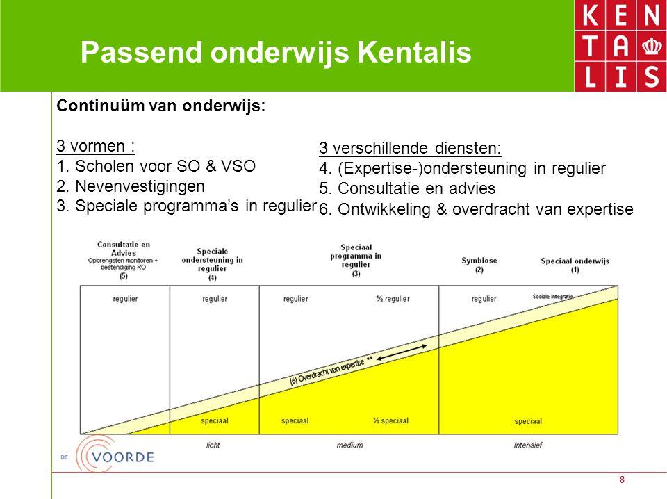 8 Passend onderwijs Kentalis Continuüm van onderwijs: 3 vormen : 1. Scholen voor SO & VSO 2. Nevenvestigingen 3. Speciale programma's in regulier 3 ve