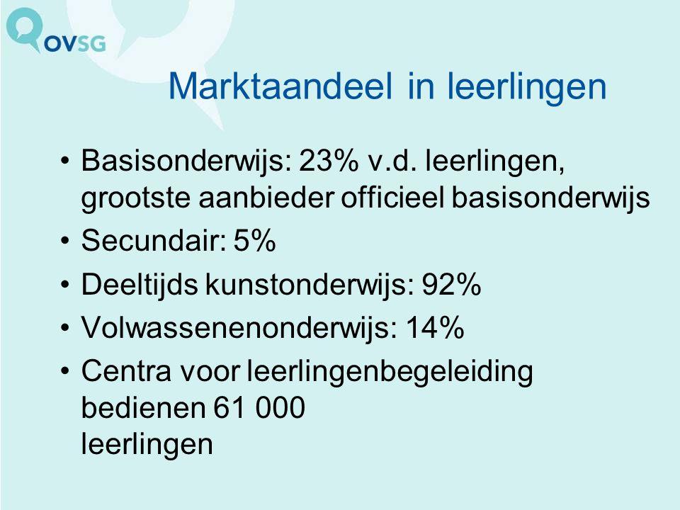 Marktaandeel in leerlingen Basisonderwijs: 23% v.d.