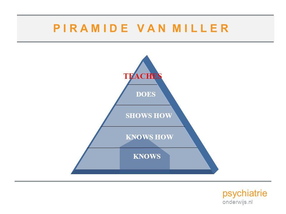 LEREN VOLGENS DE KNOWS KNOWS HOW SHOWS HOW DOES TEACHES psychiatrie onderwijs.nl P I R A M I D E V A N M I L L E R