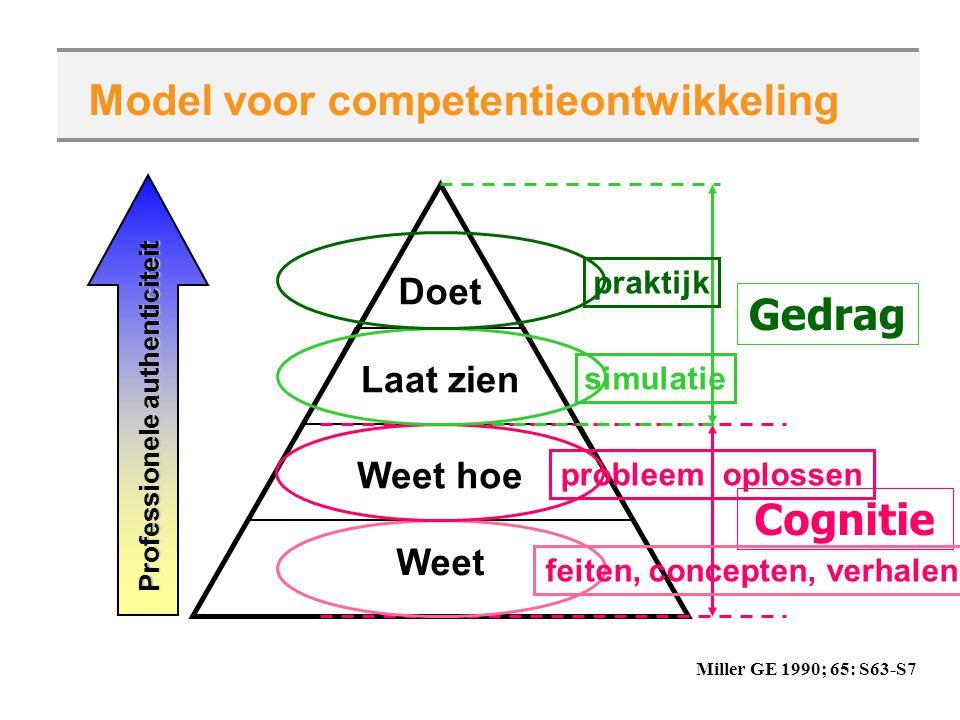 Model voor competentieontwikkeling Miller GE 1990; 65: S63-S7 Weet Laat zien Weet hoe Doet Professionele authenticiteit Cognitie Gedrag feiten, concep