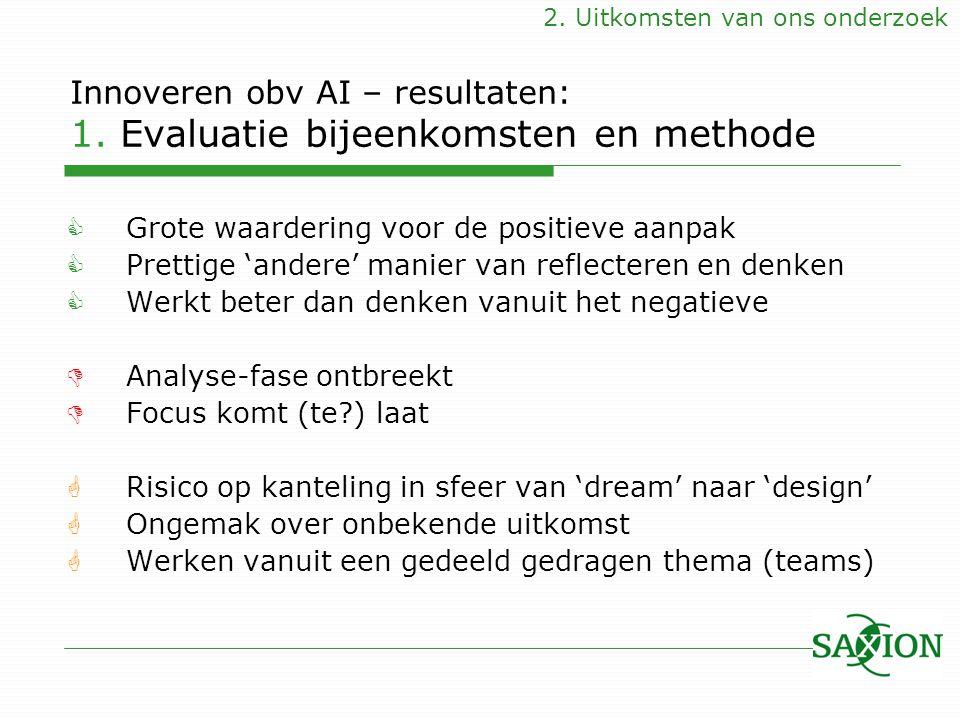 Innoveren obv AI – resultaten: 1. Evaluatie bijeenkomsten en methode  Grote waardering voor de positieve aanpak  Prettige 'andere' manier van reflec
