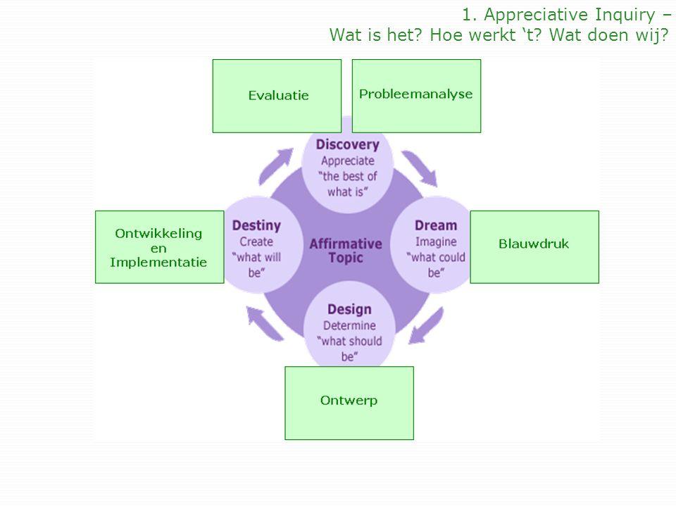Innoveren obv AI: Vier fasen Discovery – inventarisatie van succeselementen: -> interviews naar succesverhalen, inventarisatie op succesmuur Dream - ideaalplaatje, wat zouden we willen: -> voorpagina van een krant in de toekomst Design - hoe ziet dat ideaal er uit, welke interventies zijn nodig -> van provocatieve stellingen naar onderwijsinterventies Delivery - welke interventies gaan we toepassen -> afspraken maken, uitvoeren en commitment realiseren 1.