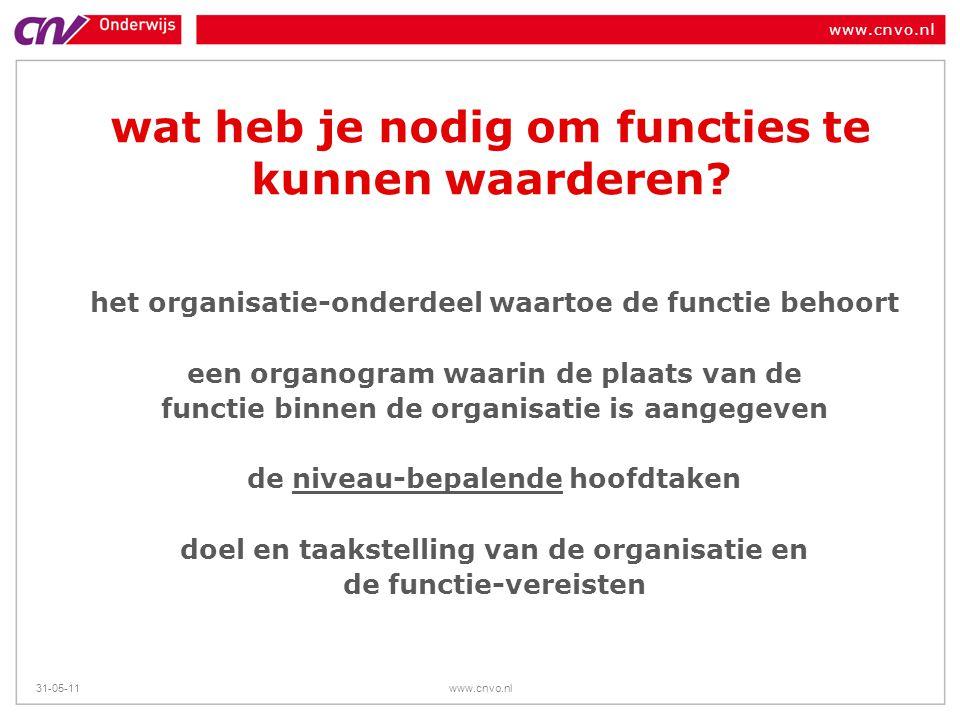 www.cnvo.nl 31-05-11www.cnvo.nl wat heb je nodig om functies te kunnen waarderen? het organisatie-onderdeel waartoe de functie behoort een organogram