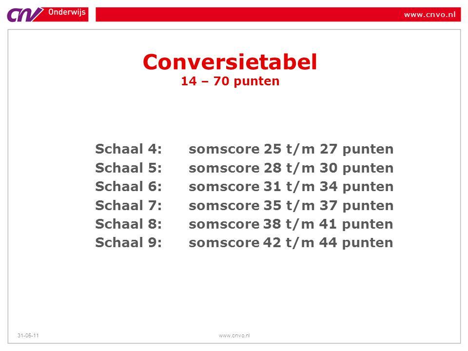 www.cnvo.nl 31-05-11www.cnvo.nl Conversietabel 14 – 70 punten Schaal 4: somscore 25 t/m 27 punten Schaal 5: somscore 28 t/m 30 punten Schaal 6: somsco