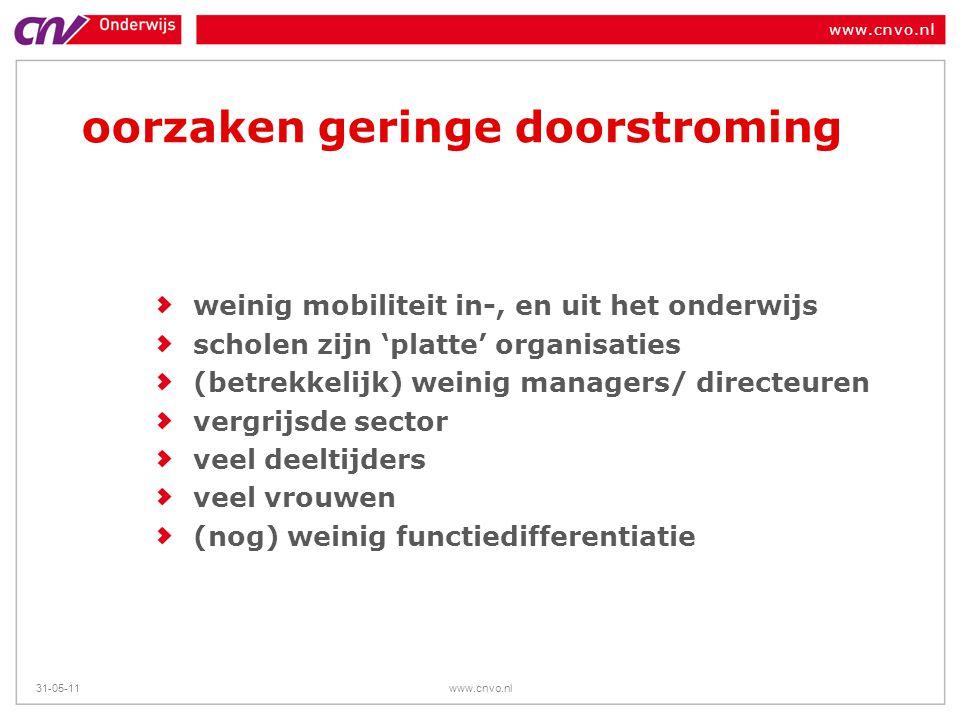 www.cnvo.nl 31-05-11www.cnvo.nl oorzaken geringe doorstroming weinig mobiliteit in-, en uit het onderwijs scholen zijn 'platte' organisaties (betrekke