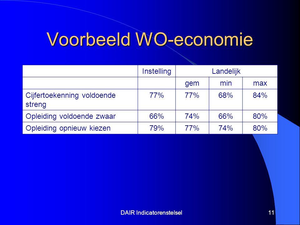 DAIR Indicatorenstelsel11 Voorbeeld WO-economie InstellingLandelijk gemminmax Cijfertoekenning voldoende streng 77% 68%84% Opleiding voldoende zwaar66%74%66%80% Opleiding opnieuw kiezen79%77%74%80%