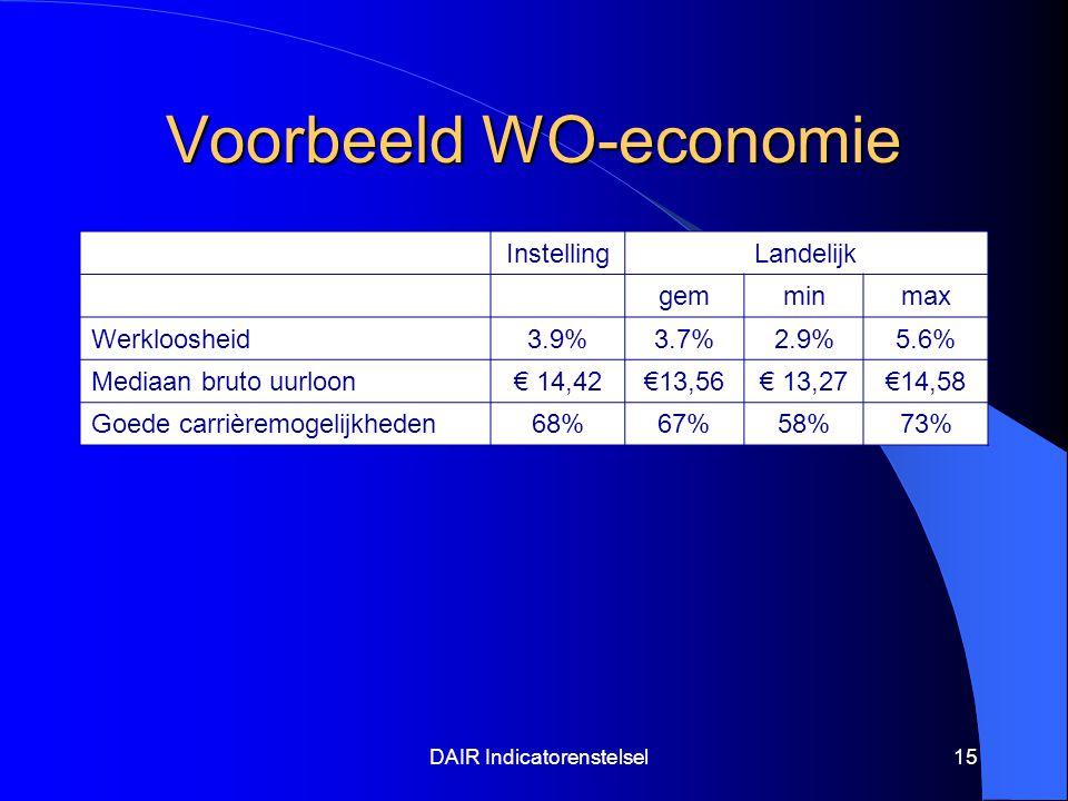 DAIR Indicatorenstelsel15 Voorbeeld WO-economie InstellingLandelijk gemminmax Werkloosheid3.9%3.7%2.9%5.6% Mediaan bruto uurloon€ 14,42€13,56€ 13,27€14,58 Goede carrièremogelijkheden68%67%58%73%
