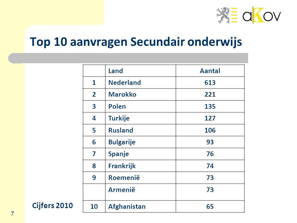 7 Top 10 aanvragen Secundair onderwijs LandAantal 1Nederland613 2Marokko221 3Polen135 4Turkije127 5Rusland106 6Bulgarije93 7Spanje76 8Frankrijk74 9Roemenië73 Armenië73 10Afghanistan65 Cijfers 2010
