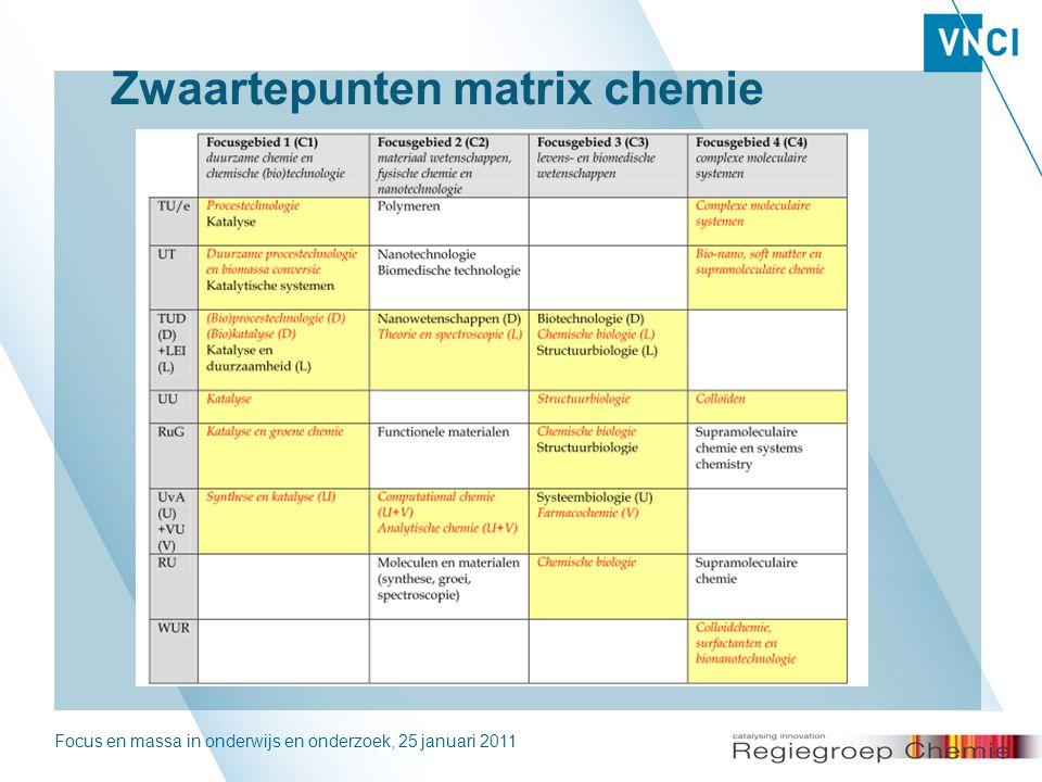 Focus en massa in onderwijs en onderzoek, 25 januari 20115 Zwaartepunten matrix chemie