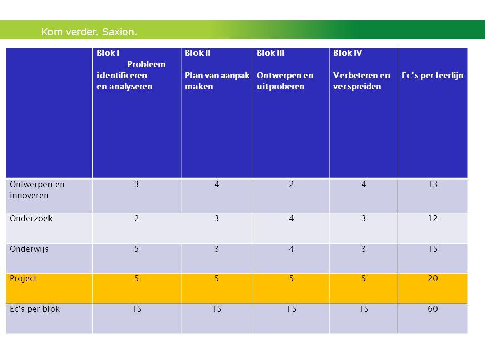 Kom verder. Saxion. Blok I Probleem identificeren en analyseren Blok II Plan van aanpak maken Blok III Ontwerpen en uitproberen Blok IV Verbeteren en