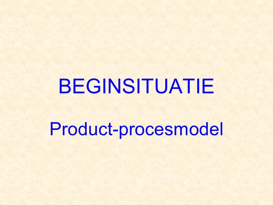 BEGINSITUATIE Product-procesmodel