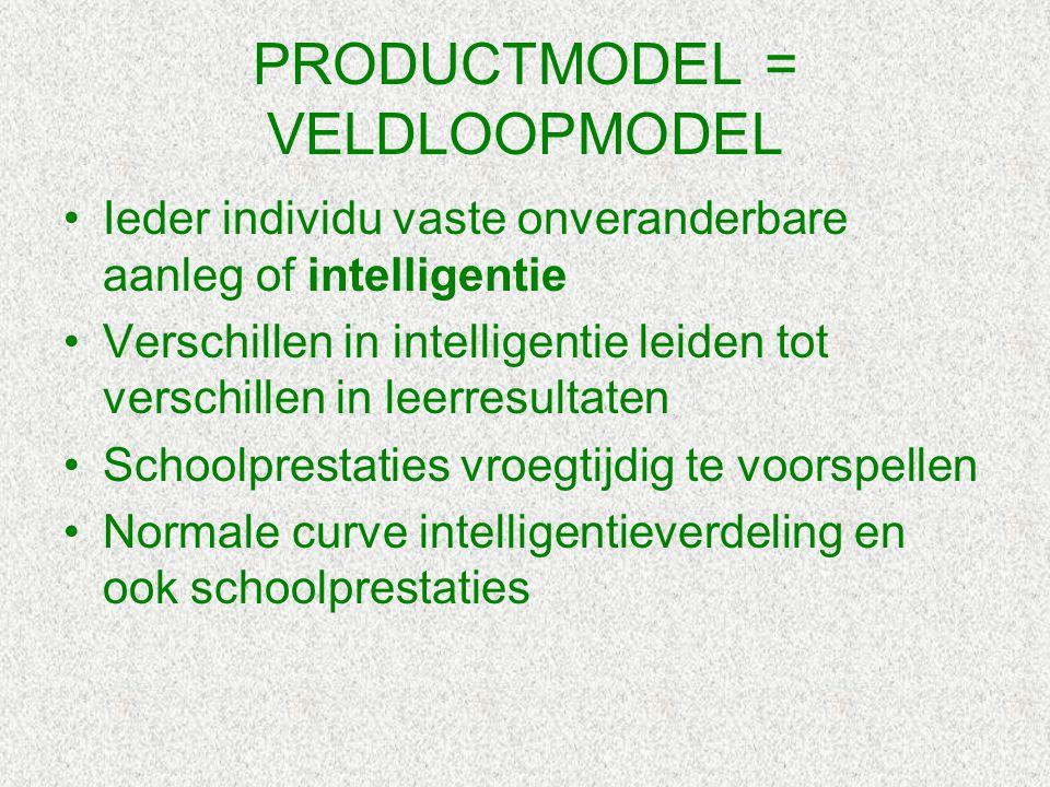 PRODUCTMODEL = VELDLOOPMODEL Ieder individu vaste onveranderbare aanleg of intelligentie Verschillen in intelligentie leiden tot verschillen in leerre