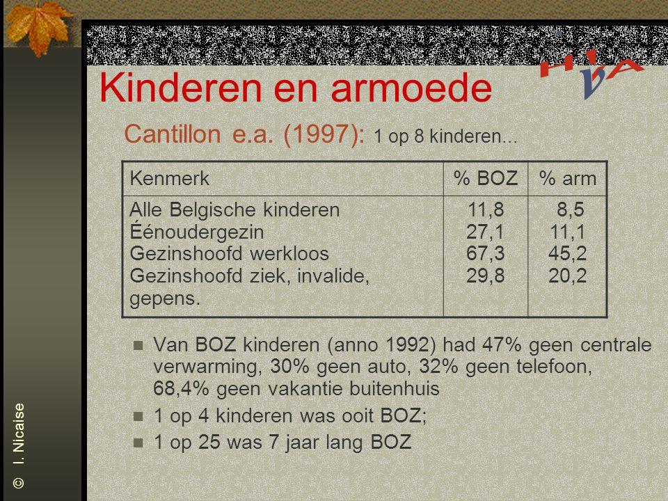 Kinderen en armoede Cantillon e.a. (1997): 1 op 8 kinderen... Van BOZ kinderen (anno 1992) had 47% geen centrale verwarming, 30% geen auto, 32% geen t