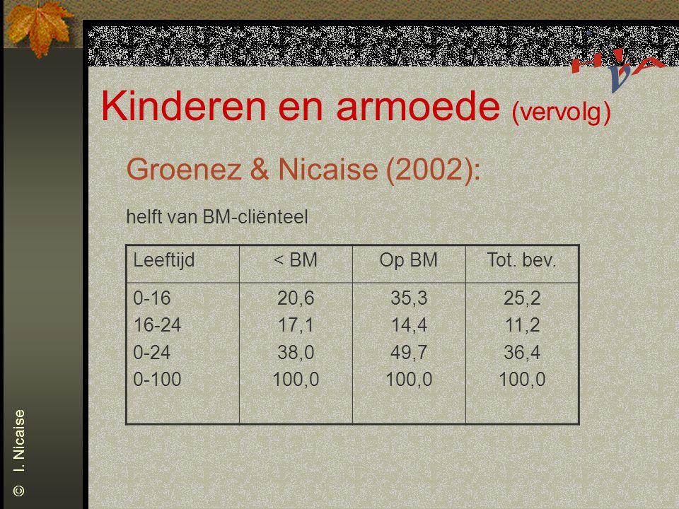 Kinderen en armoede (vervolg) Groenez & Nicaise (2002): helft van BM-cliënteel Leeftijd< BMOp BMTot.