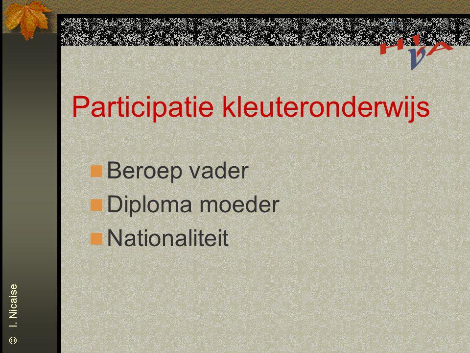 Participatie kleuteronderwijs Beroep vader Diploma moeder Nationaliteit © I. Nicaise