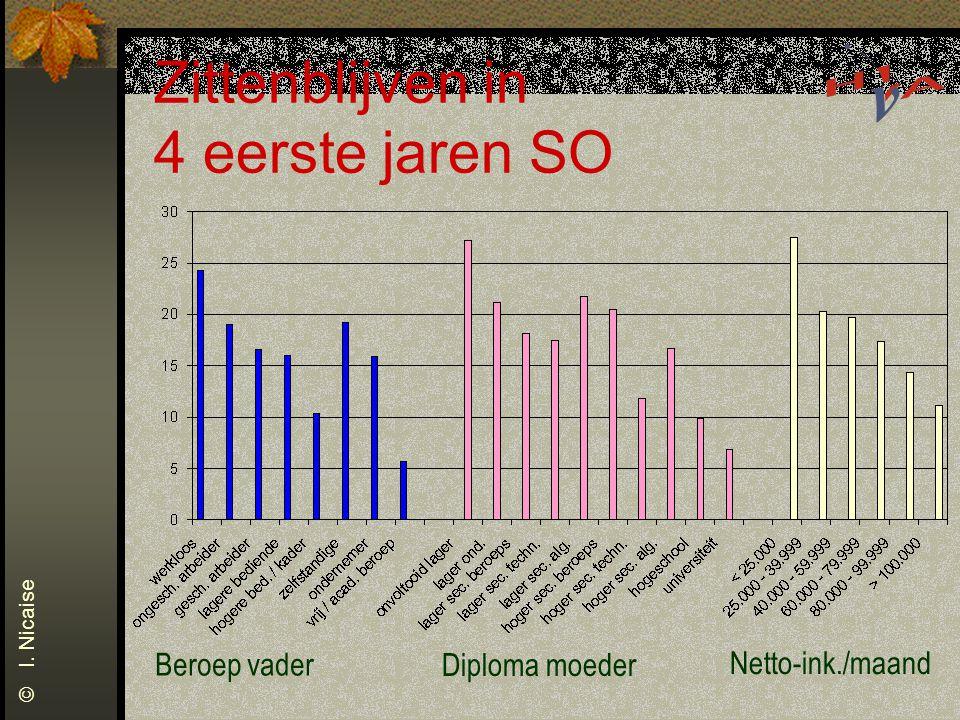 Zittenblijven in 4 eerste jaren SO Beroep vader Diploma moeder Netto-ink./maand © I. Nicaise