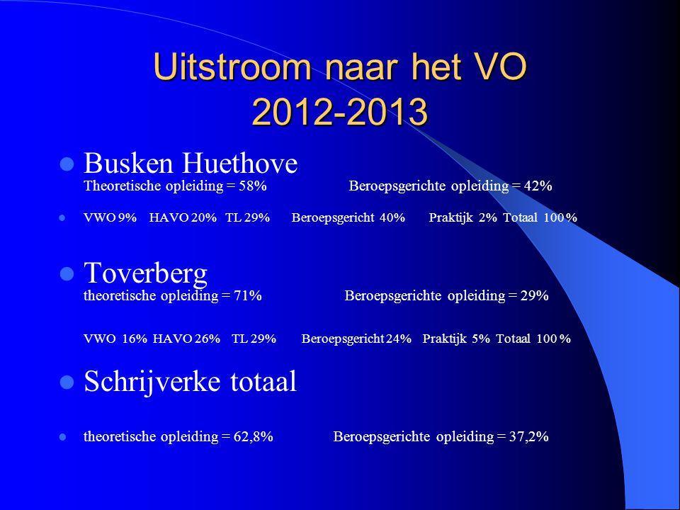 Uitstroom naar het VO 2012-2013 Busken Huethove Theoretische opleiding = 58% Beroepsgerichte opleiding = 42% VWO 9% HAVO 20% TL 29% Beroepsgericht 40%