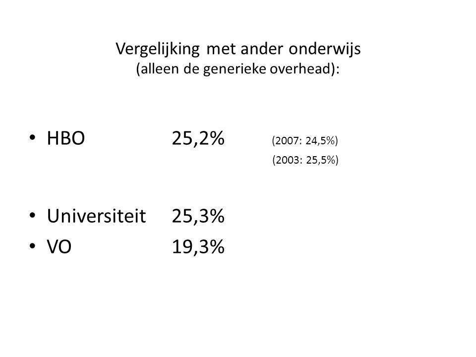 Vergelijking met ander onderwijs (alleen de generieke overhead): HBO25,2% (2007: 24,5%) (2003: 25,5%) Universiteit25,3% VO19,3%