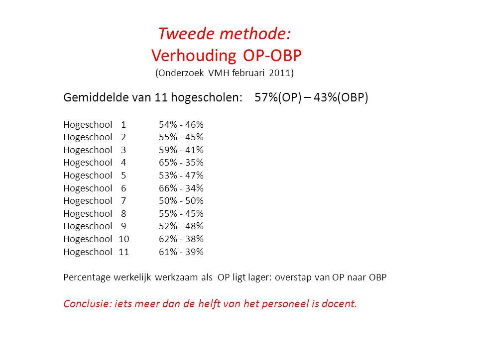 Tweede methode: Verhouding OP-OBP (Onderzoek VMH februari 2011) Gemiddelde van 11 hogescholen: 57%(OP) – 43%(OBP) Hogeschool 154% - 46% Hogeschool 255