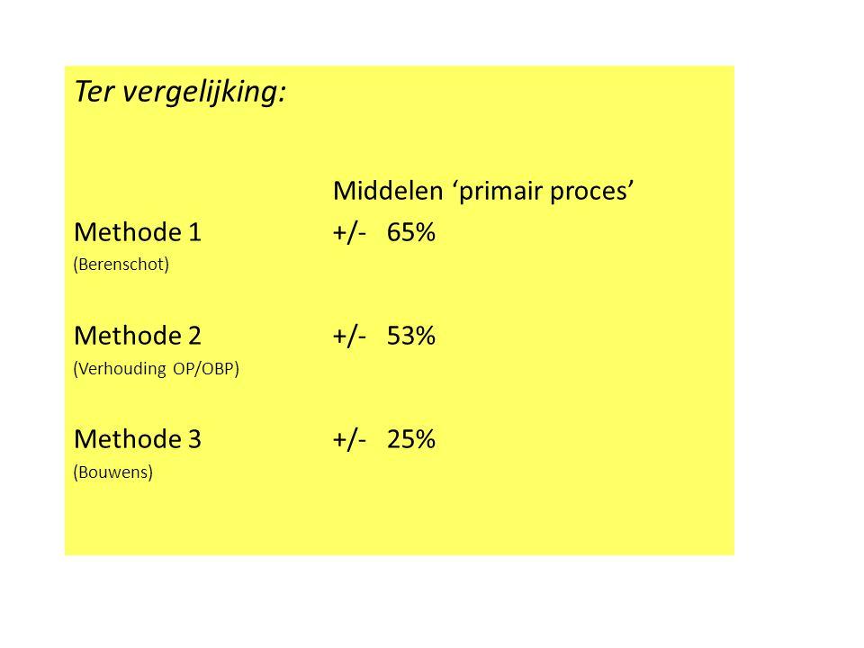 Ter vergelijking: Middelen 'primair proces' Methode 1 +/- 65% (Berenschot) Methode 2+/- 53% (Verhouding OP/OBP) Methode 3+/- 25% (Bouwens)