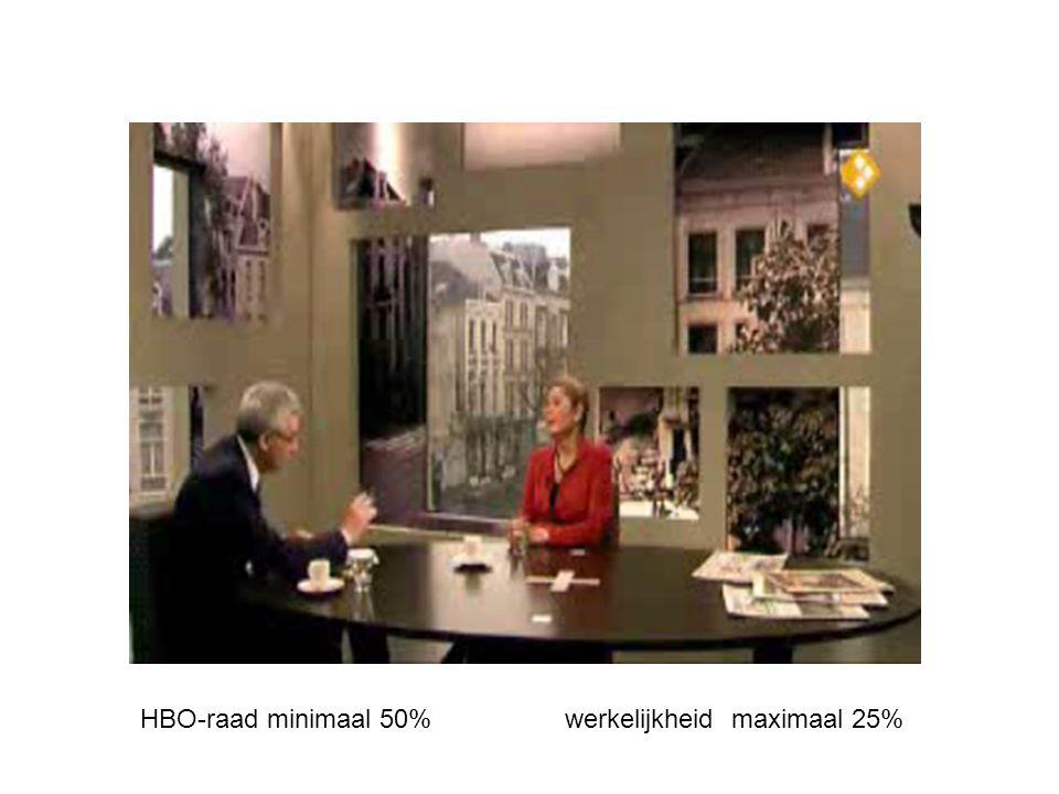 HBO-raad minimaal 50% werkelijkheid maximaal 25%