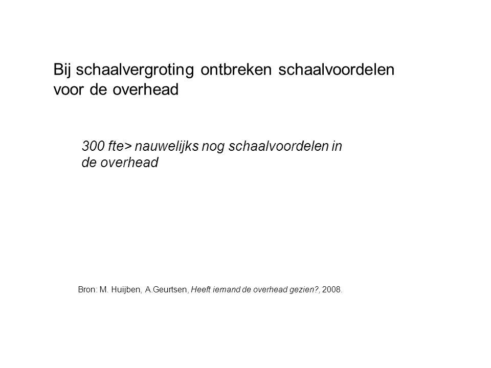 Bij schaalvergroting ontbreken schaalvoordelen voor de overhead 300 fte> nauwelijks nog schaalvoordelen in de overhead Bron: M. Huijben, A.Geurtsen, H