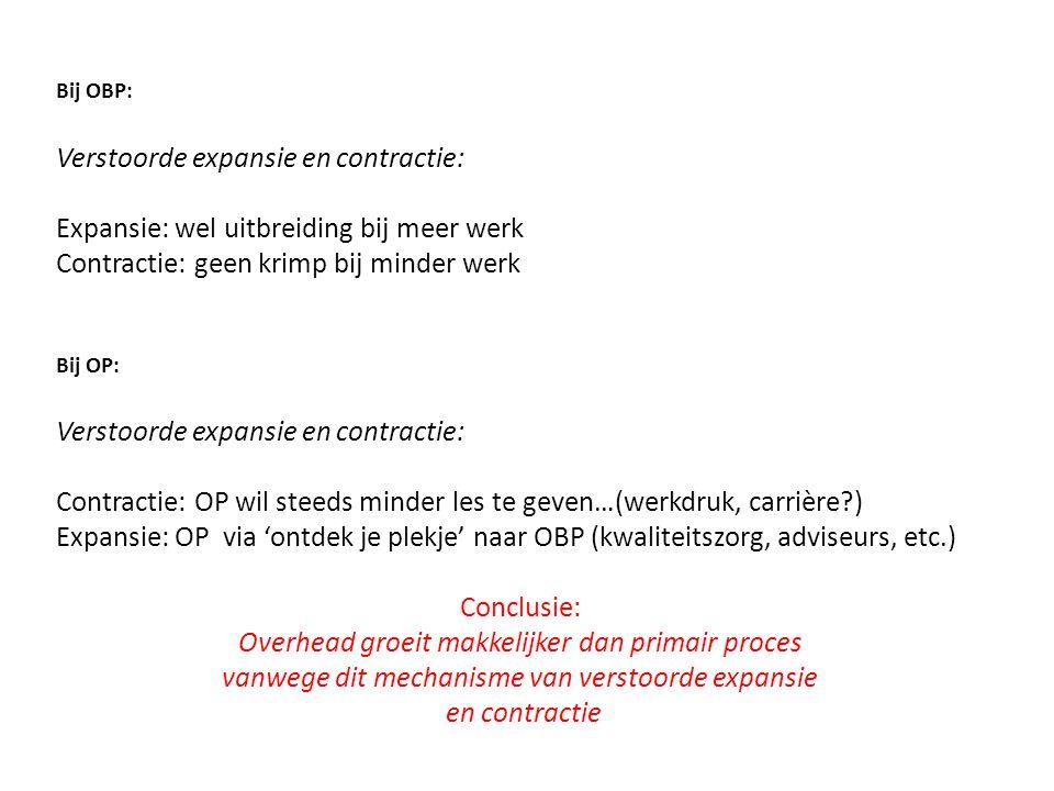 Bij OBP: Verstoorde expansie en contractie: Expansie: wel uitbreiding bij meer werk Contractie: geen krimp bij minder werk Bij OP: Verstoorde expansie