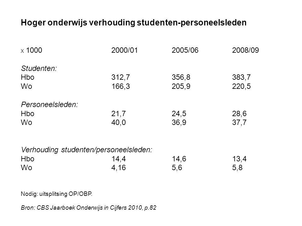 Hoger onderwijs verhouding studenten-personeelsleden X 10002000/012005/062008/09 Studenten: Hbo312,7356,8383,7 Wo166,3205,9220,5 Personeelsleden: Hbo