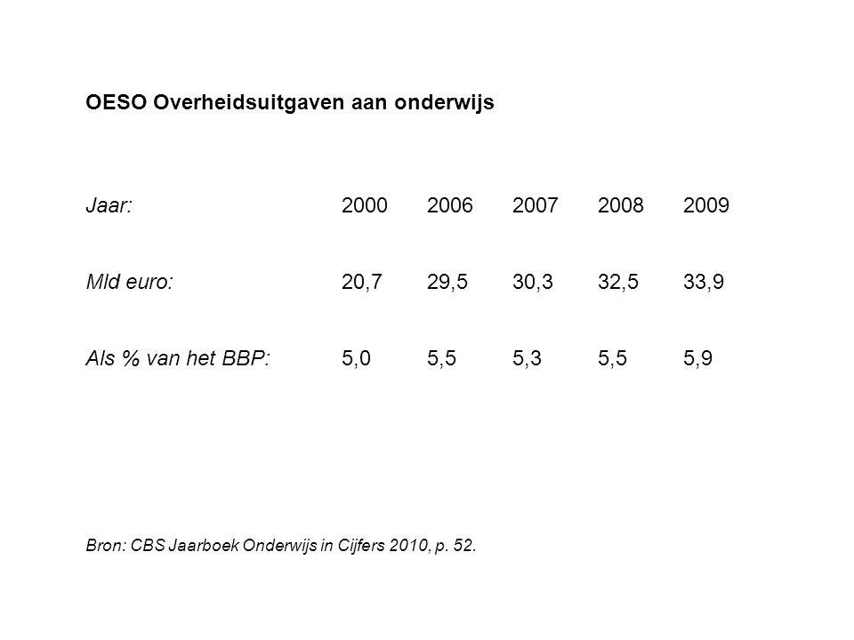 OESO Overheidsuitgaven aan onderwijs Jaar: 20002006200720082009 Mld euro: 20,7 29,5 30,3 32,5 33,9 Als % van het BBP:5,0 5,5 5,3 5,5 5,9 Bron: CBS Jaa