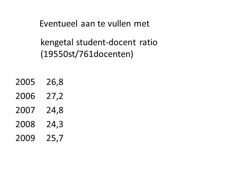Eventueel aan te vullen met kengetal student-docent ratio (19550st/761docenten) 2005 26,8 2006 27,2 2007 24,8 2008 24,3 2009 25,7