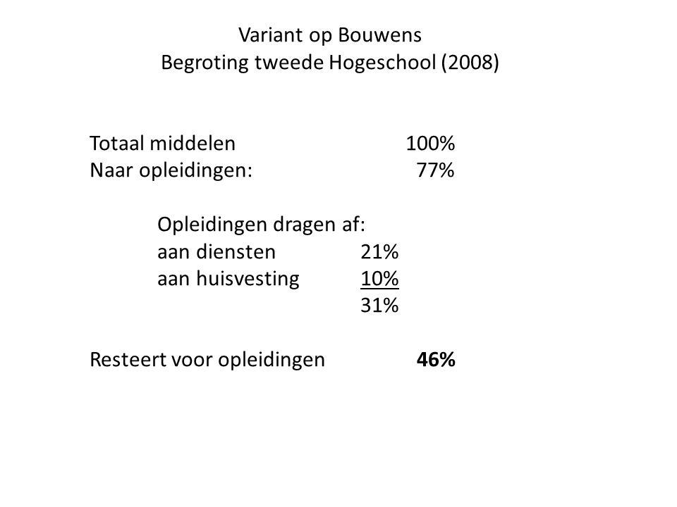 Variant op Bouwens Begroting tweede Hogeschool (2008) Totaal middelen 100% Naar opleidingen: 77% Opleidingen dragen af: aan diensten 21% aan huisvesti