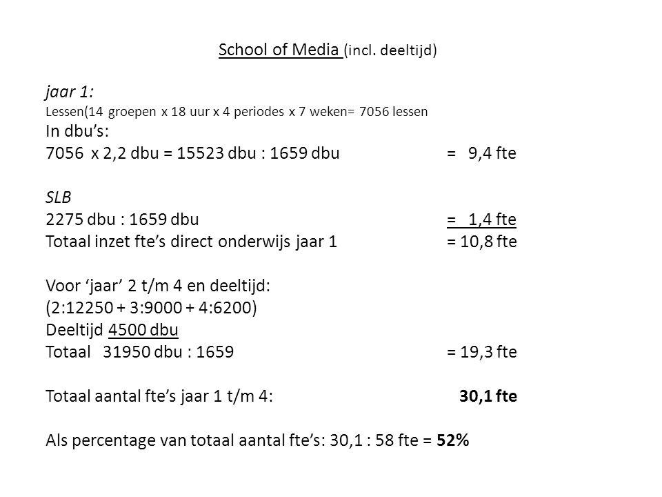 School of Media (incl. deeltijd) jaar 1: Lessen(14 groepen x 18 uur x 4 periodes x 7 weken= 7056 lessen In dbu's: 7056 x 2,2 dbu = 15523 dbu : 1659 db
