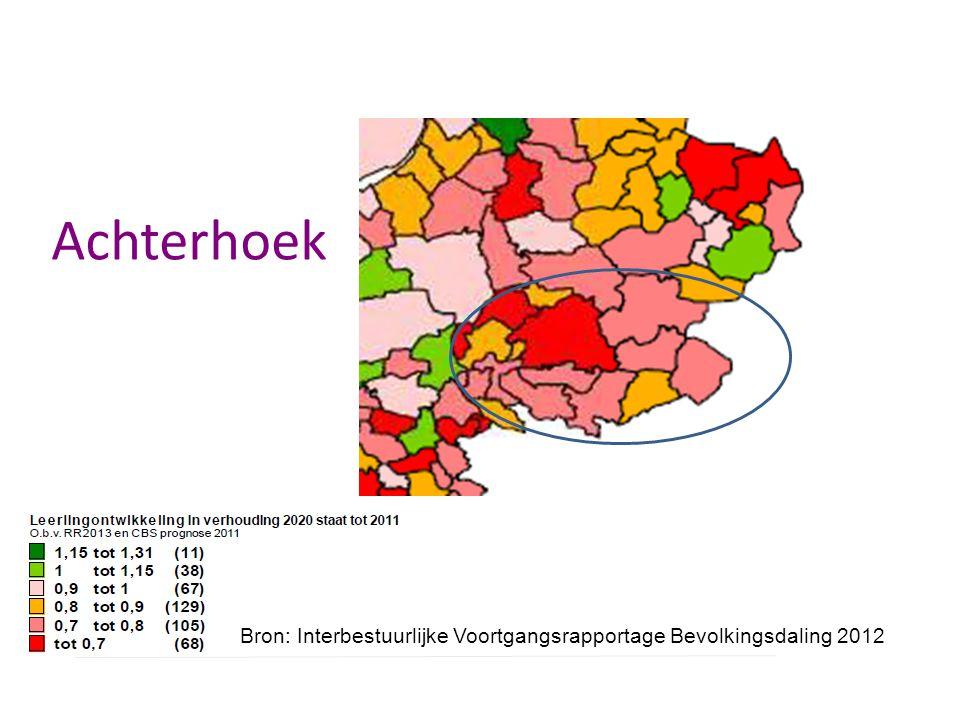 Verwachte ontwikkeling 0-14 jarigen Achterhoek Index: 2010=100.