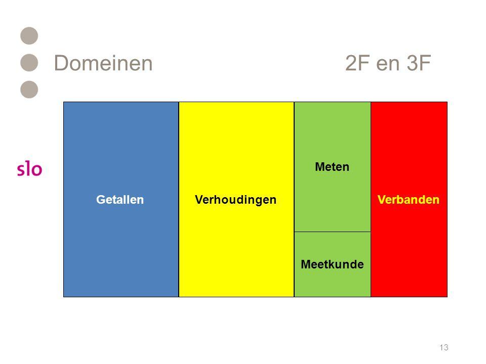 Domeinen2F en 3F 13 GetallenVerhoudingen Meten Verbanden Meetkunde
