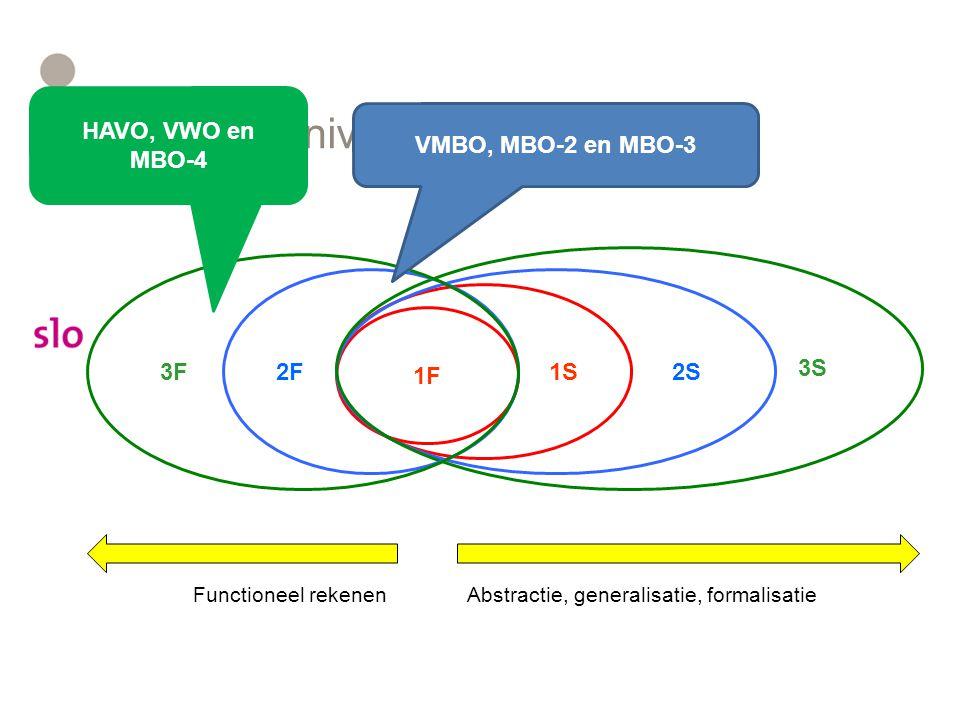 Referentieniveaus 1F 1S 2S 3S 2F 3F Abstractie, generalisatie, formalisatieFunctioneel rekenen VMBO, MBO-2 en MBO-3 HAVO, VWO en MBO-4