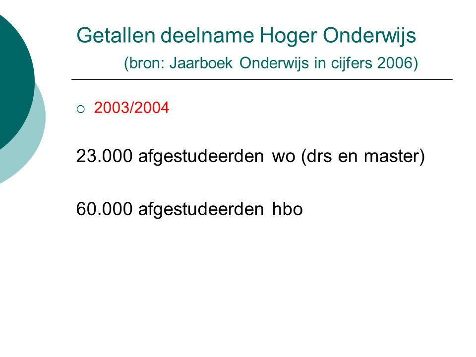 Getallen deelname Hoger Onderwijs (bron: Jaarboek Onderwijs in cijfers 2006)  2003/2004 23.000 afgestudeerden wo (drs en master) 60.000 afgestudeerde