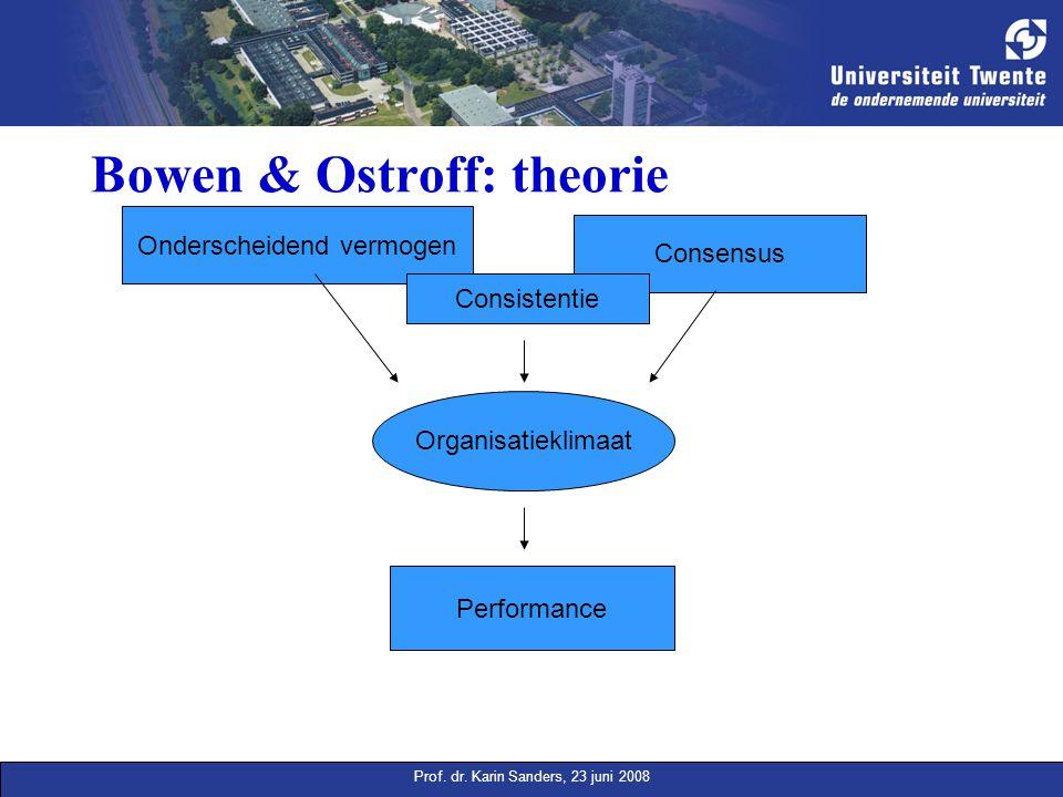 Prof. dr. Karin Sanders, 23 juni 2008 Bowen & Ostroff: theorie Onderscheidend vermogen Consensus Consistentie Organisatieklimaat Performance