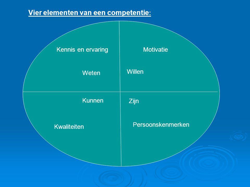 Vier elementen van een competentie : Kennis en ervaring Weten Motivatie Willen Kunnen Kwaliteiten Zijn Persoonskenmerken