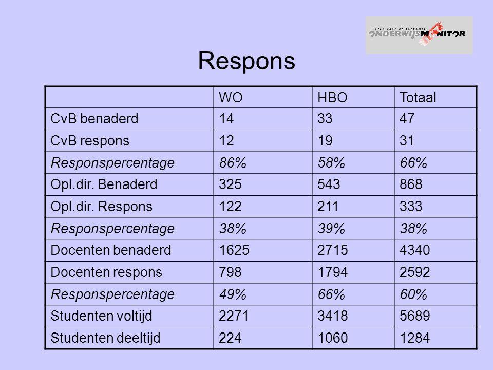 Respons WOHBOTotaal CvB benaderd143347 CvB respons121931 Responspercentage86%58%66% Opl.dir.